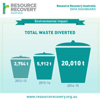 Resource Recovery Australia Info Graphic