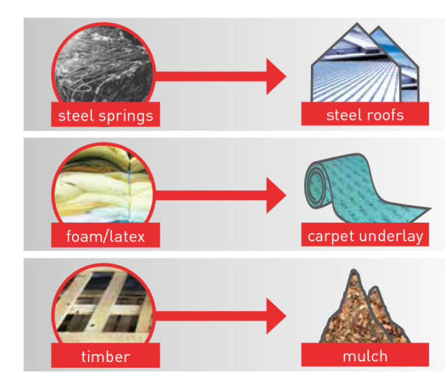 Infographic design for brochure by BKAD showing recycling outcomes for mattresses